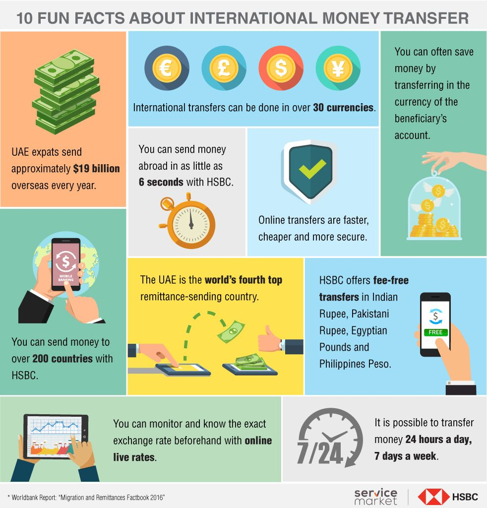 Facts about HSBC International Money Transfers - The Home