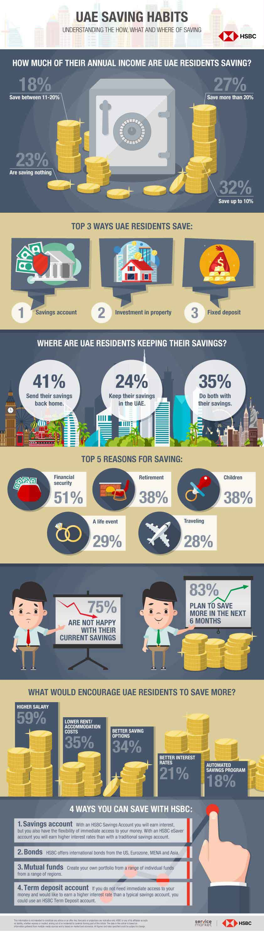 How Much Are UAE Residents Really Saving? - The Home Project