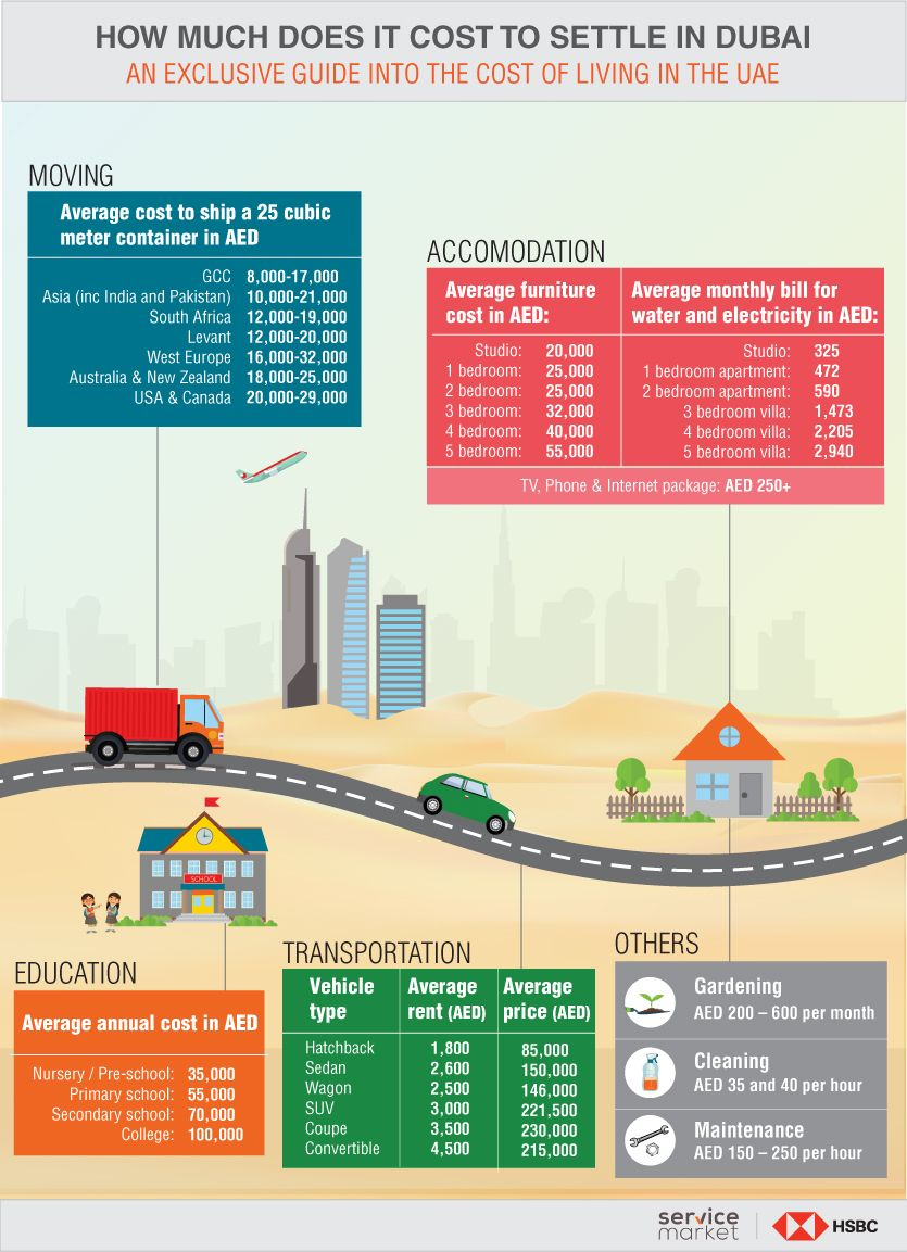 How Much Does it Cost to Settle in the UAE? - The Home Project